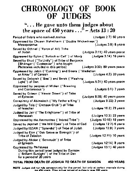 an analysis of the book of judges Book summary: judges covers the period of time between the death of joshua and the ascension of saul to the throne – the first 350 year period of the children of israel in the promised land judges were people who god raised up to rescue his oppressed and rebellious children this book is a picture of what happens in.
